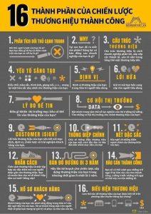 16 Thành phần cốt yếu tạo nên thương hiệu